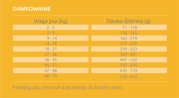 Diamond Care Sensitive Stomach dla psów dorosłych.
